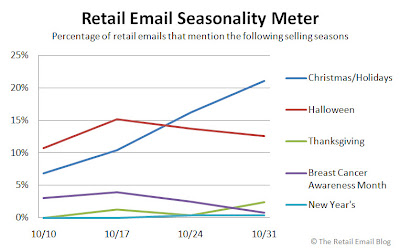 Click to view the Oct. 31, 2008 Retail Email Seasonality Meter larger