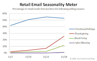 Click to view the Nov. 28, 2008 Retail Email Seasonality Meter larger