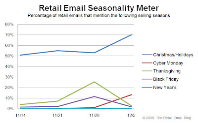 Click to view the Dec. 5, 2008 Retail Email Seasonality Meter larger