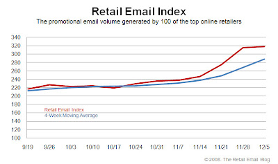 Click to view the Dec. 5, 2008 Retail Email Index larger