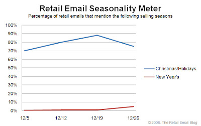 Click to view the Dec. 26, 2008 Retail Email Seasonality Meter larger