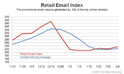 Click to view the Feb. 6, 2009 Retail Email Index larger