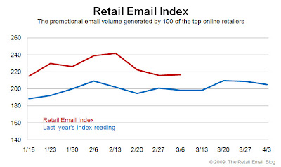 Click to view the March, 6, 2009 Retail Email Index larger