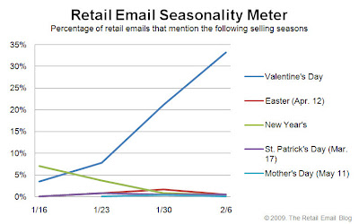 Click to view the Feb. 6, 2009 Retail Email Seasonality Meter larger