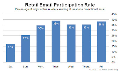 Click to view the Apr. 24, 2009 Retail Email Participation Rate larger