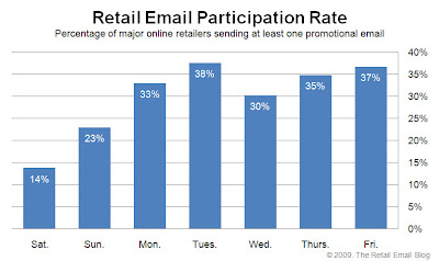 Click to view the May 15, 2009 Retail Email Participation Rate larger