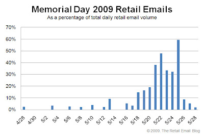 Click to view the 2009 Memorial Day retail email distribution curve larger