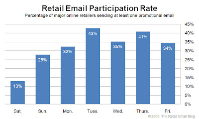 Click to view the May 29, 2009 Retail Email Participation Rate larger