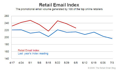 Click to view the June 5, 2009 Retail Email Index larger