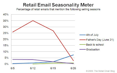 Click to view the June 26, 2009 Retail Email Seasonality Meter larger
