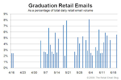 Click to view the 2009 graduation distribution curve larger