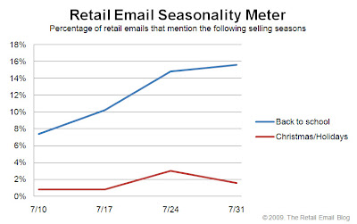 Click to view the July 31, 2009 Retail Email Seasonality Meter larger