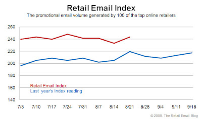 Click to view the Aug. 21, 2009 Retail Email Index larger