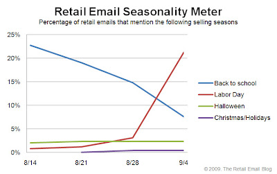 Click to view the Sept. 4, 2009 Retail Email Seasonality Meter larger