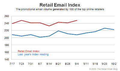 Click to view the Sept. 4, 2009 Retail Email Index larger
