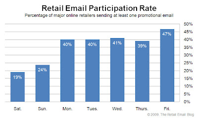 Click to view the Oct. 23, 2009 Retail Email Participation Rate larger