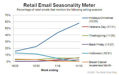 Click to view the Nov. 13, 2009 Retail Email Seasonality Meter larger