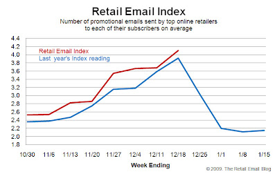 Week-End Trends: Retail email volume hits all-time record | Oracle ...
