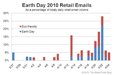 Click to view the Earth Day 2010 retail email distribution curve larger