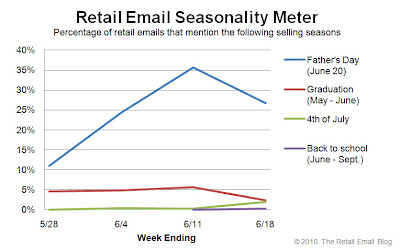 Click to view the June 18, 2010 Retail Email Seasonality Meter larger
