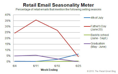 Click to view the June 25, 2010 Retail Email Seasonality Meter larger