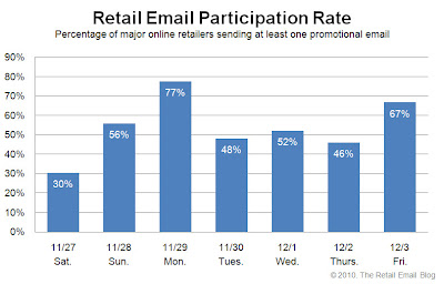 Click to view the Dec. 3, 2010 Retail Email Participation Rate larger