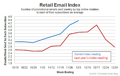 Click to view the Dec. 3, 2010 Retail Email Index larger