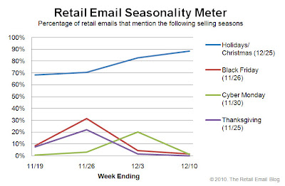Click to view the Dec. 10, 2010 Retail Email Seasonality Meter larger