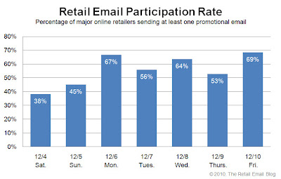 Click to view the Dec. 10, 2010 Retail Email Participation Rate larger