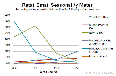 Click to view the Jan. 21, 2011 Retail Email Seasonality Meter larger