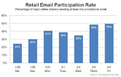 Click to view the Feb. 4, 2011 Retail Email Participation Rate larger