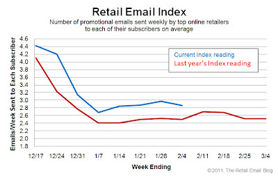Click to view the Feb. 4, 2011 Retail Email Index larger