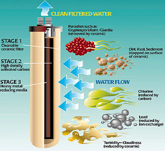 home water filter system august 2008. Black Bedroom Furniture Sets. Home Design Ideas