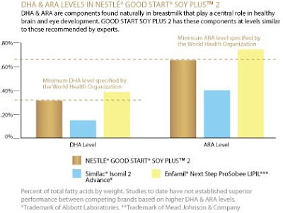 dha and ara in infant formula produced by nestle