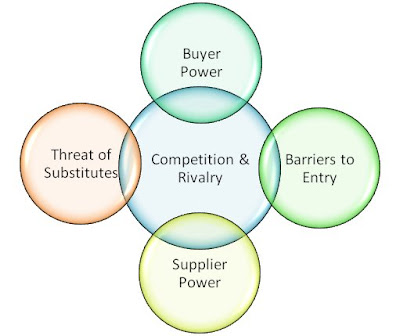 five forces model for competition analysis Porter's framework consists of five fundamental competitive forces: 1  porter's  model emphasises an outside analysis of the organisation's environment over an .