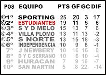 Tabla de posiciones - Clausura 2009