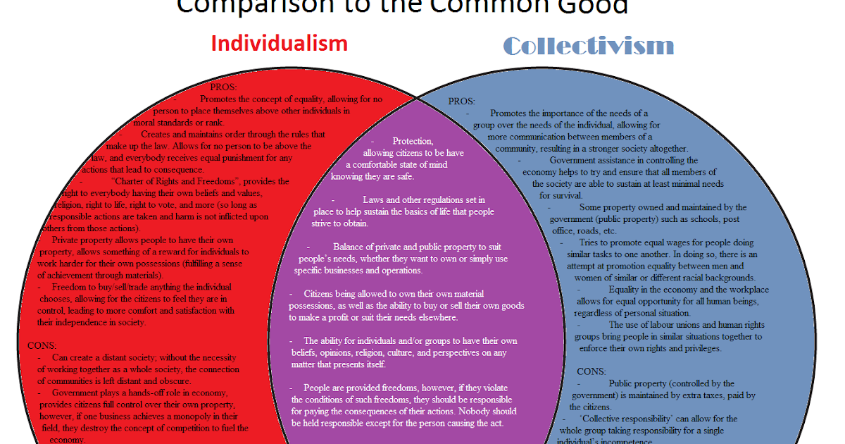 individualism or collectivism in society essay