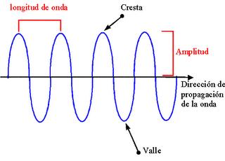 Reflexion de las ondas mecanicas