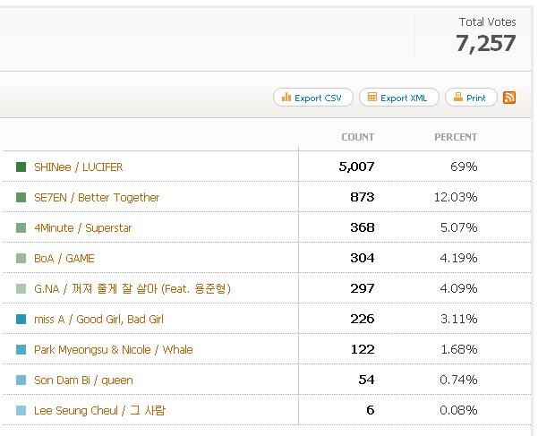 [News][080810][DLK BXH âm nhạc hàng tuần]SHINee vẫn tiếp tục tảo sáng Voting+Result
