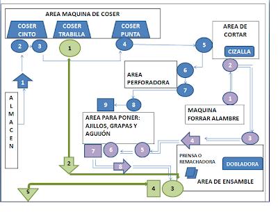 10 conocer los diagramas de recorrido ivn garca snchez diagrama de recorrido y ms ccuart Image collections
