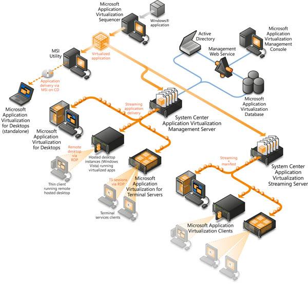 System Center Configuration Manager  Integration App
