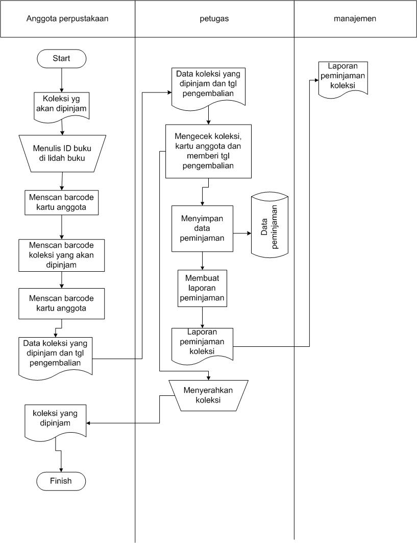 Sistim informasi perpustakaan april 2010 bagan alir proses peminjaman ccuart Choice Image