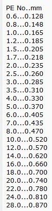 PE Line Diameter Chart