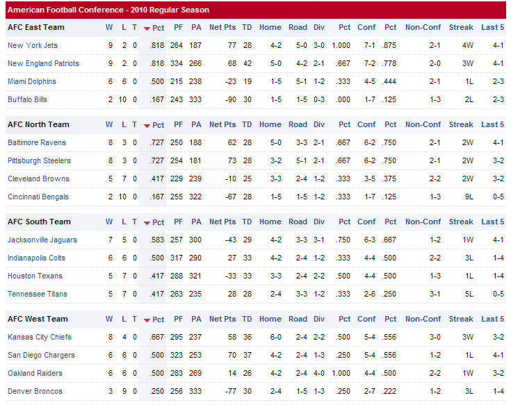 Capt. Spaulding's World: NFL-AFC Team Standings As of 7 PM Sunday ...