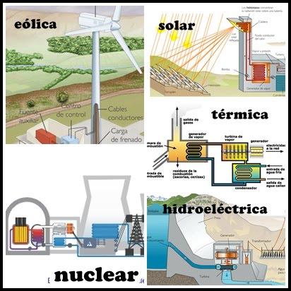 Tipos de centrales termicas