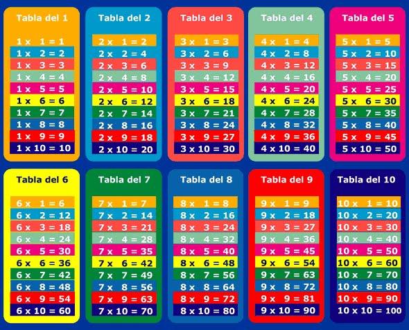 tablas de multiplicar para imprimir. Tablas de multiplicar