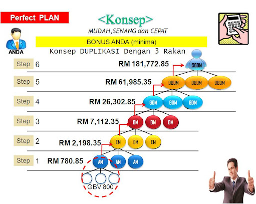 KONSEP STRATEGI PERFECT