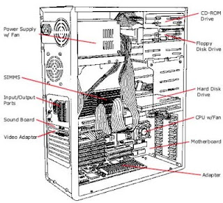 Kedudukan perkakasan komputer dalam casing