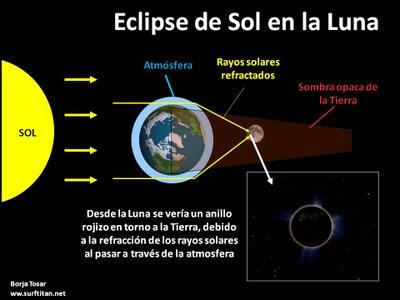¿Cuándo se produce un eclipse anular de Sol