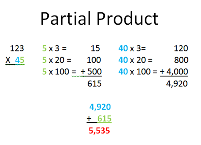Partial+Products+Algorithm+3rd+Grade Video Tutorial - Multiplying two ...